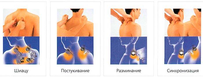 Основная схема проведения массажа воротниковой зоны