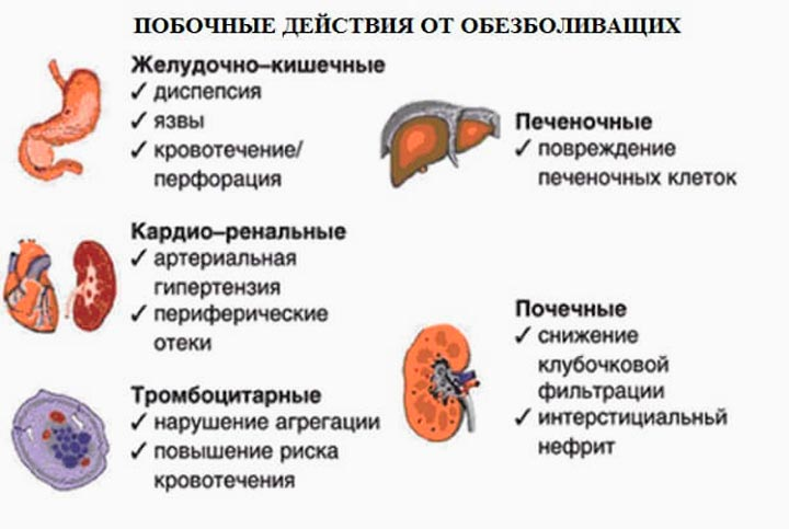 Побочные эффекты диклофенака