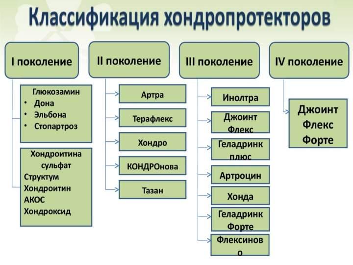 Классификация поколений ХП