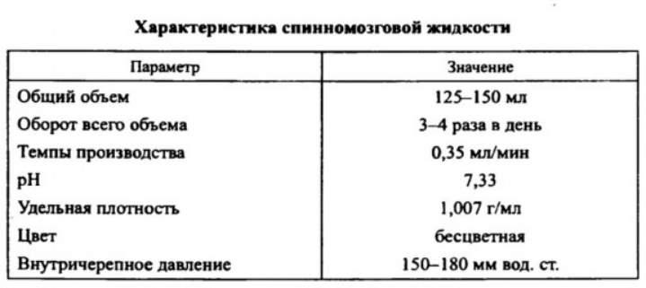 Таблица о жидкости после пункции