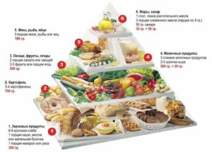 Пищевая пирамида при артрозе